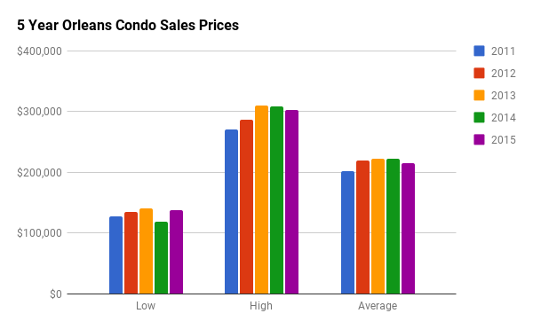 Historical Condo Sales Stats for Orleans