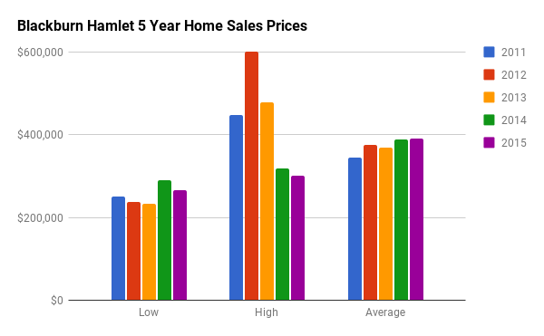 Historical Home Sales Stats for Blackburn Hamlet