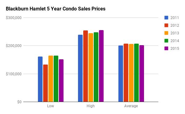 Historical Condo Sales Stats for Blackburn Hamlet