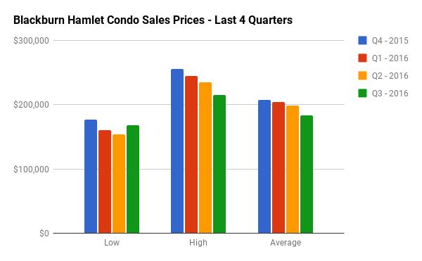 Quarterly Condo Sales Stats for Blackburn Hamlet