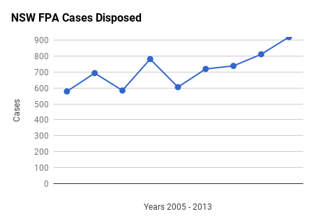 NSWSC FPA claims 2005-2013