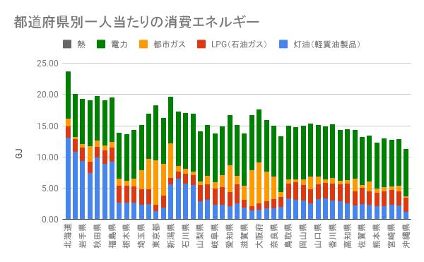 2006年の都道府県別一人当たりのエネルギー消費量