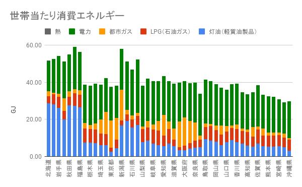 2006年の都道府県別世帯当たりのエネルギー消費量