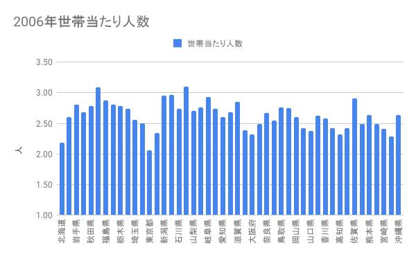 2006年の都道府県別世帯当たり人数