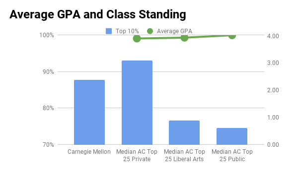 Carnegie Mellon University average GPA and top 10% in high school