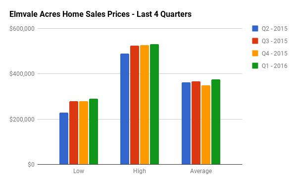 Quarterly Home Sales Stats for Elmvale Acres