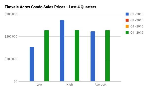 Quarterly Condo Sales Stats for Elmvale Acres