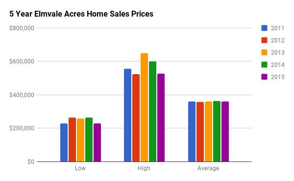 Historical Home Sales Stats for Elmvale Acres