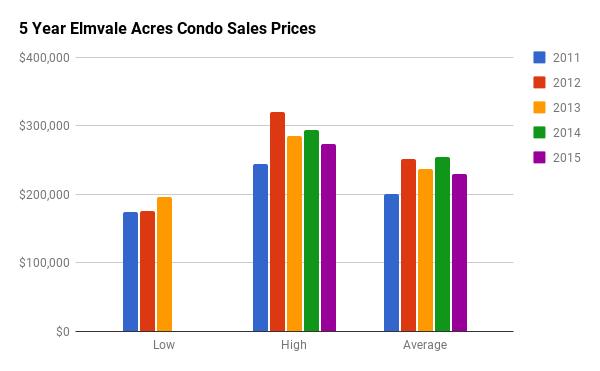 Historical Condo Sales Stats for Elmvale Acres
