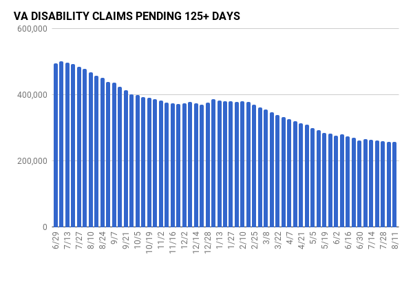 Weekly updates on claim processing. Image updates over time with fresh data.