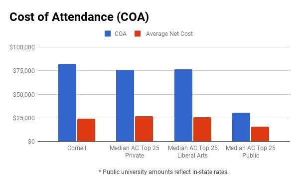 Cornell financial aid