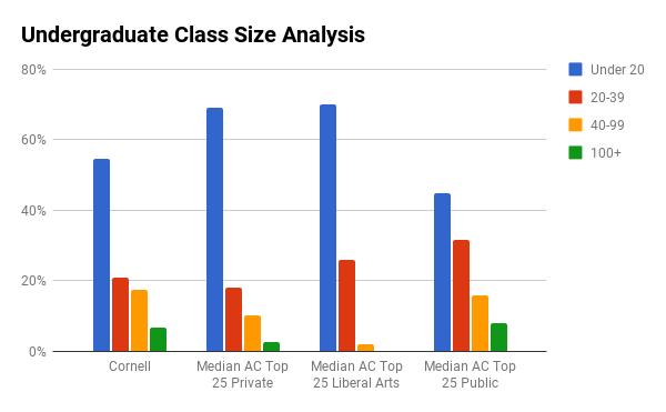 Cornell undergraduate class sizes