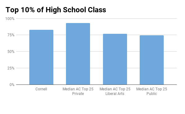 Cornell top 10% in high school