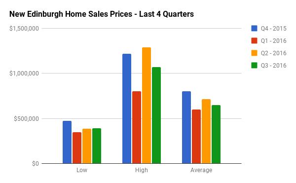 Quarterly Home Sales Stats for New Edinburgh
