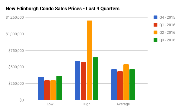Quarterly Condo Sales Stats for New Edinburgh