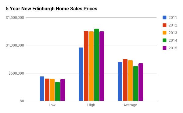 Historical Home Sales Stats for New Edinburgh