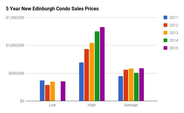 Historical Condo Sales Stats for New Edinburgh