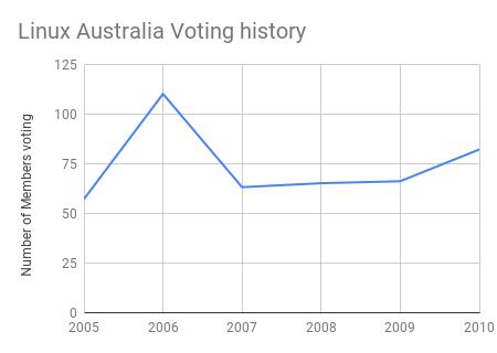 Linux Australia Voting History