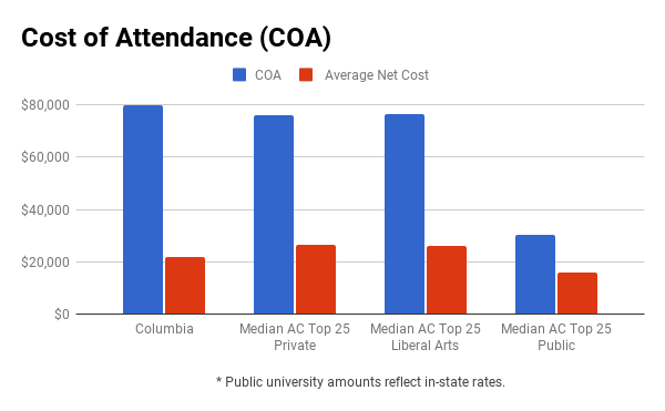 Columbia University financial aid