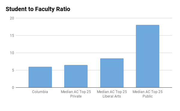 Columbia University student to faculty ratio