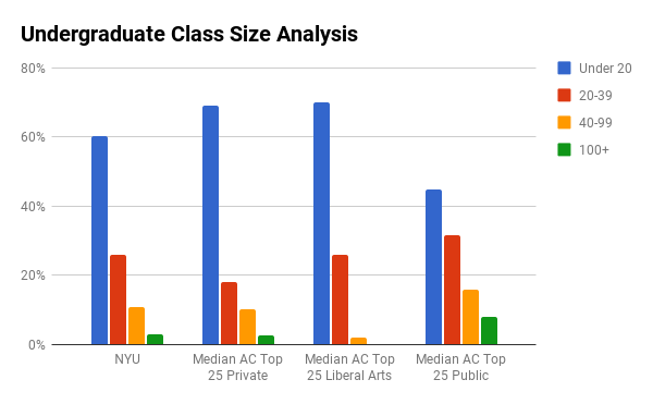NYU undergraduate class sizes