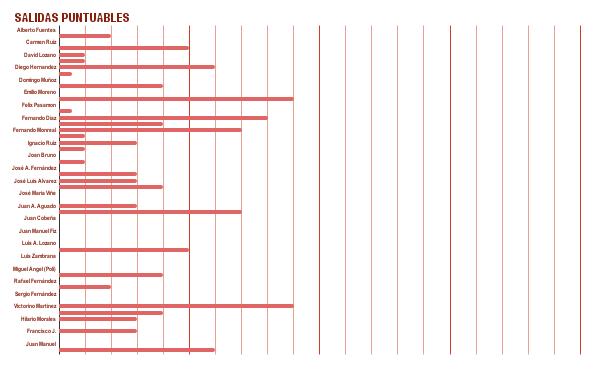 Graficos resumen