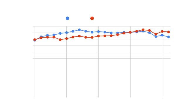 1990年からの日本のGDPのグラフ