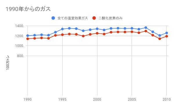 1990年からの温室効果ガスのグラフ