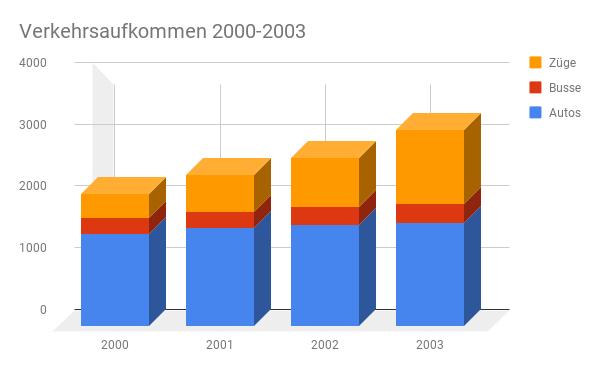 Verkehrsaufkommen in den Jahren 2000-2003 -einfaches Säulendiagramm