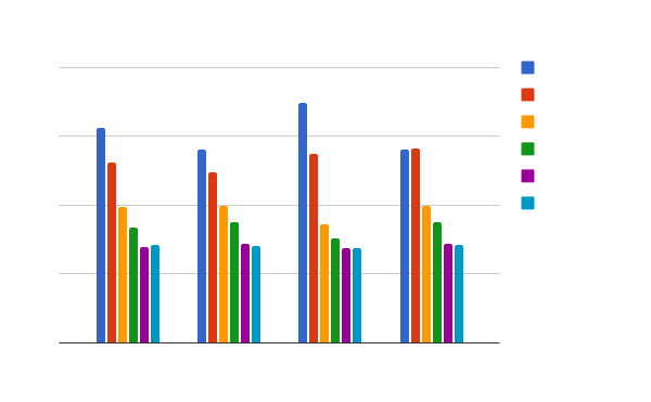 SunSpider performance comparison