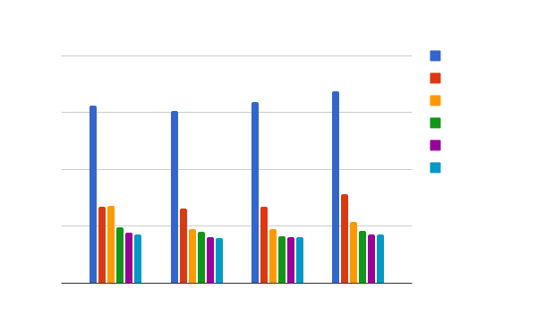 Kraken performance comparison