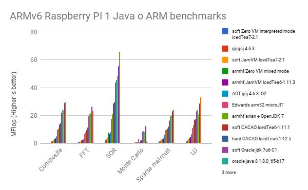 Java on Raspbian - Raspberry Pi Forums