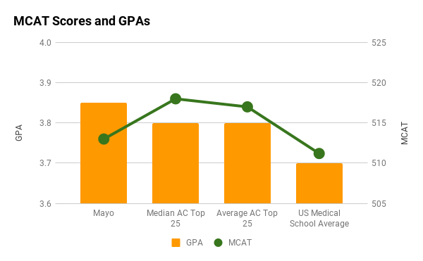 Mayo average MCAT and GPA