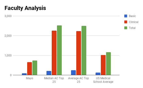 Mayo faculty analysis