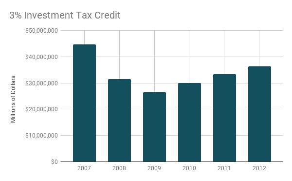 idaho state income tax rate 2020