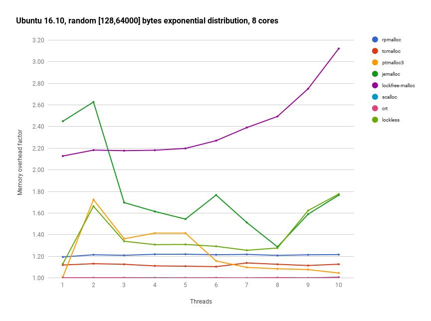 Ubuntu 16.10 random [16, 16000] bytes, 8 cores