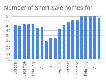 Monthly Number of Short Sales in Cache County, Utah