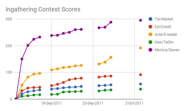 Ingathering Contest Score Chart