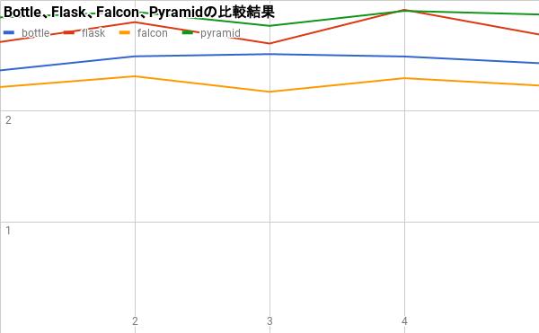 結果のグラフ