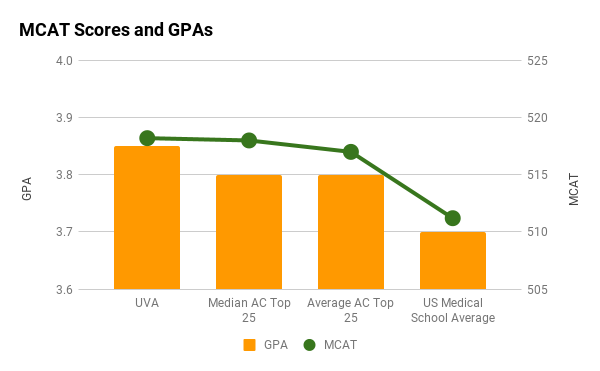 UVA medical school MCAT and GPA