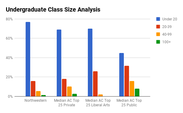 Northwestern University undergraduate class sizes