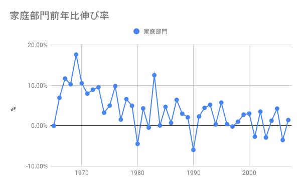 前年比家庭の消費エネルギー伸び率