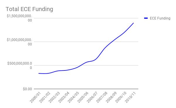 ECE funding