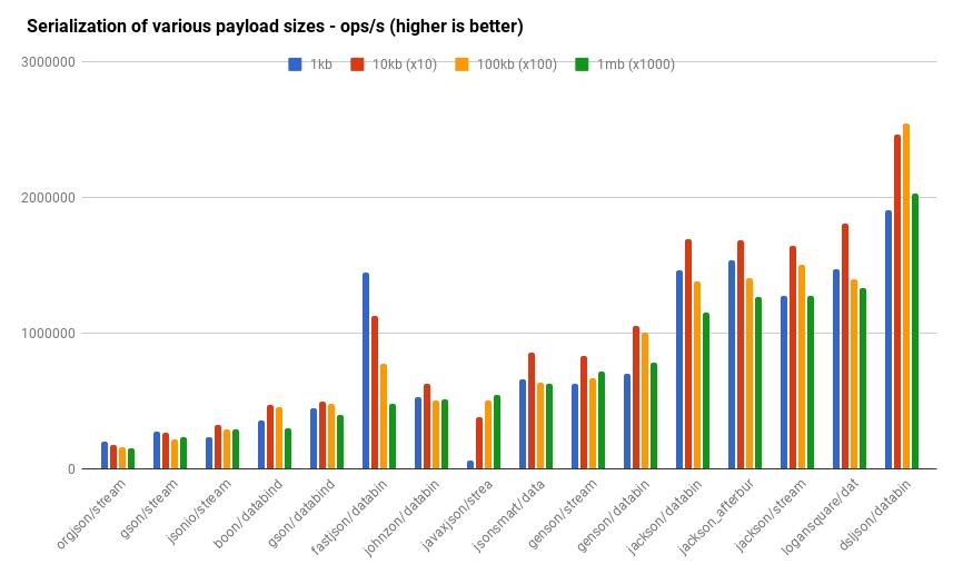 fabienrenaud/java-json-benchmark Performance testing of