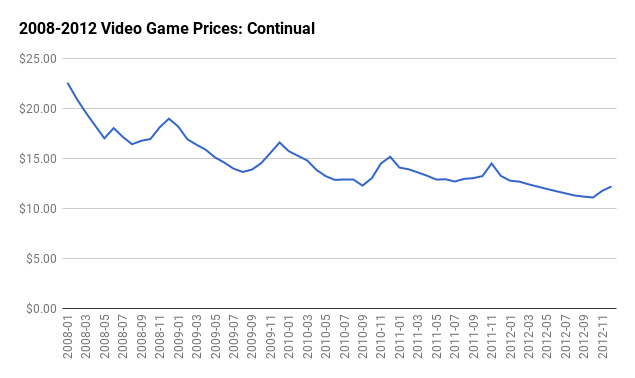 Seasonal Video Game Prices: Continual