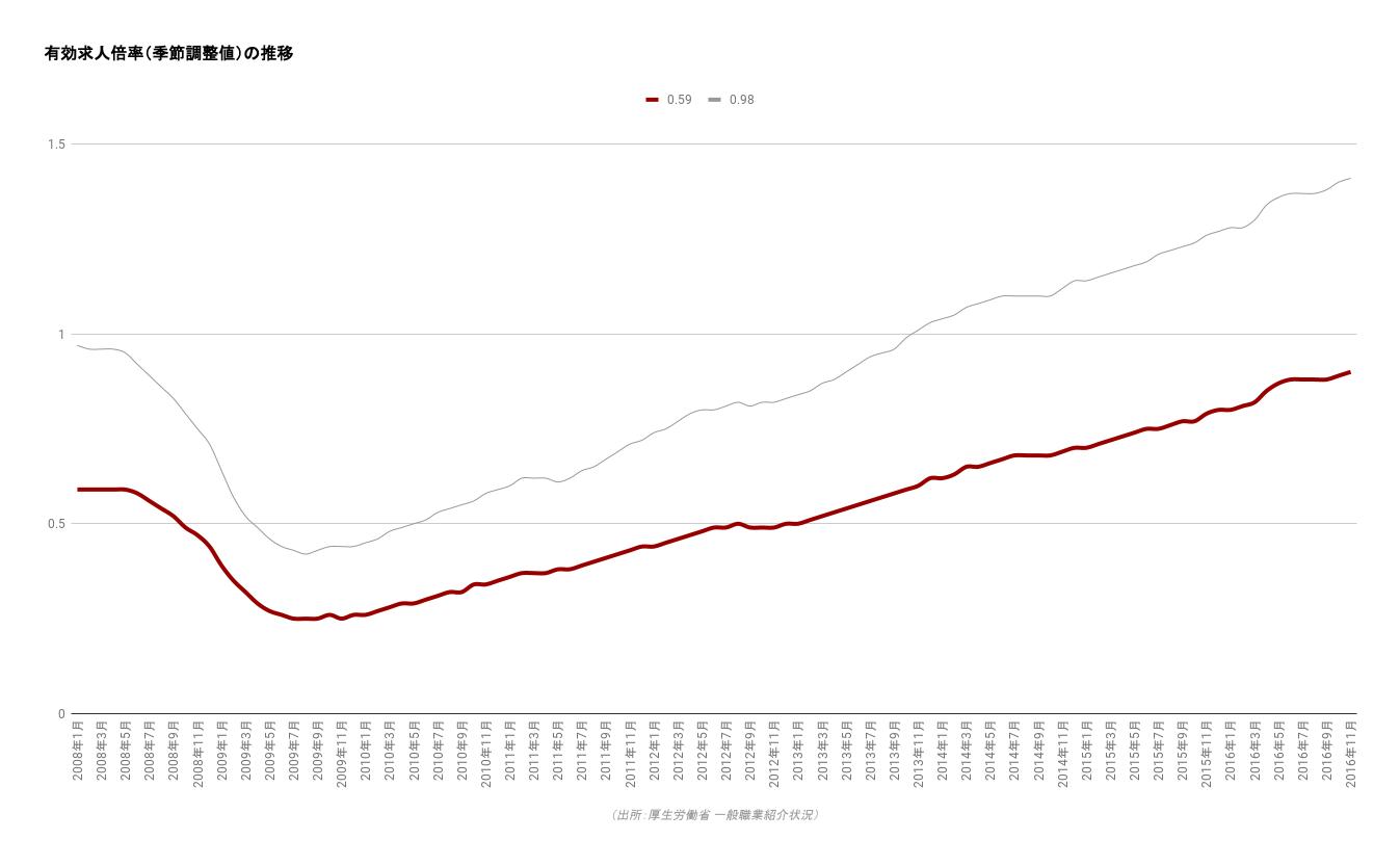 有効求人倍率(季節調整値)の推移(アプリ等の設定が原因で折線グラフが表示されていません)