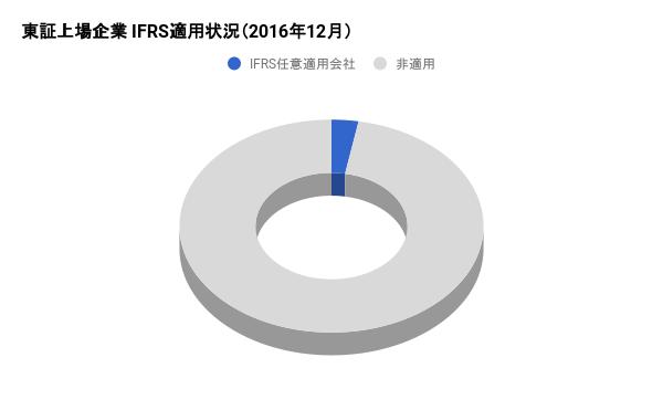 IFRS任意適用・任意適用予定会社(アプリ等の設定が原因で円グラフが表示されていません)