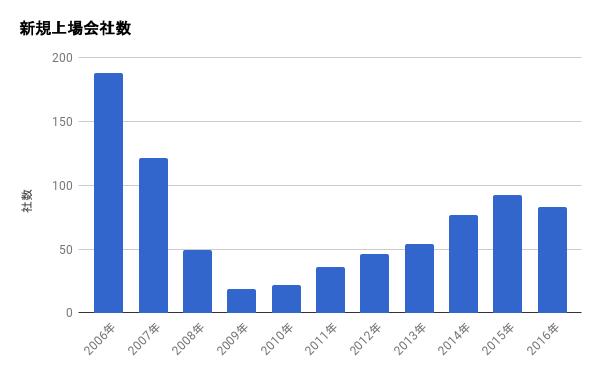 新規上場会社数(アプリ等の設定が原因で棒グラフが表示されていません)