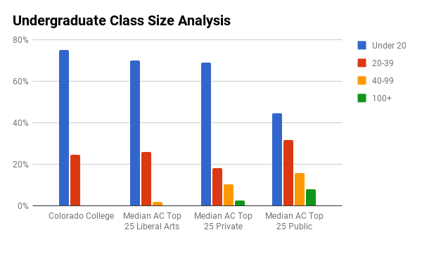 Colorado College undergraduate class sizes