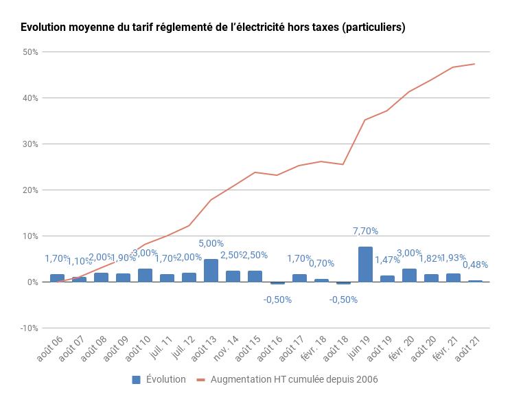 Evolution prix électricité (EDF) depuis 2006